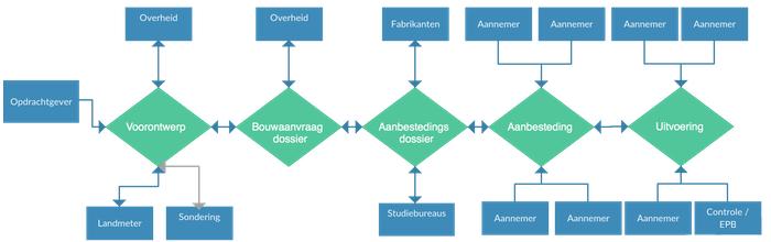 GDPR_architectuur flowchart